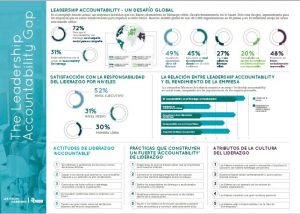 Estudio 300x214 - The Leadership Accountability Gap